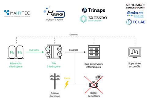 Extendo-datacenter_hydata-poster_500px